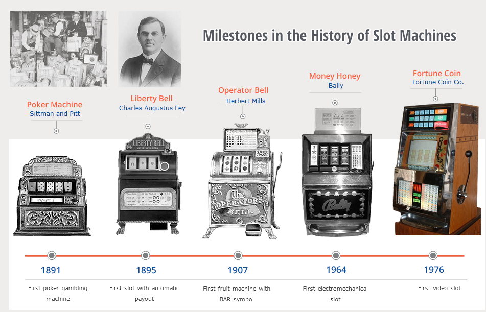 Earliest slot machines